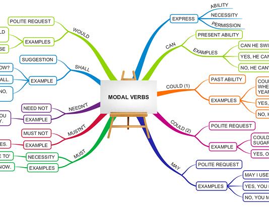 modal verb